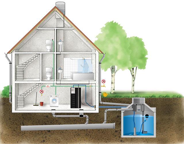 peter rohrdesign gmbh sanit r regenwassernutzung. Black Bedroom Furniture Sets. Home Design Ideas